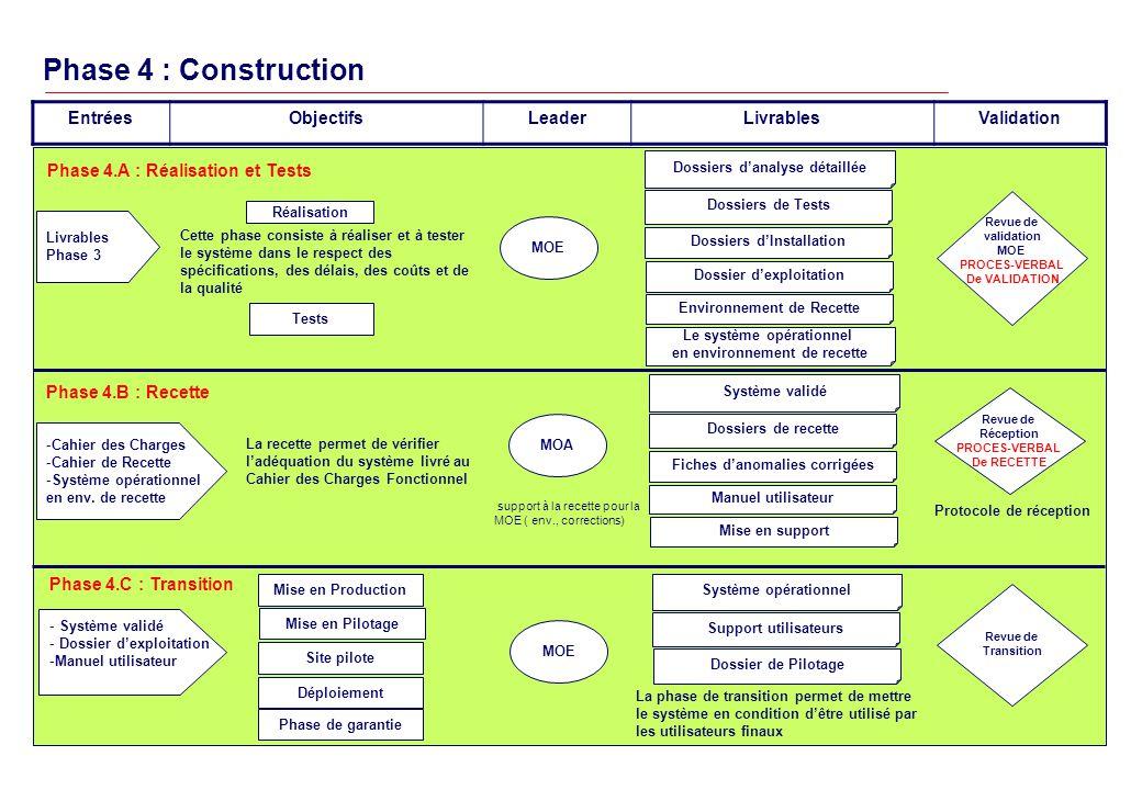 Phase 4 : Construction EntréesObjectifsLeaderLivrablesValidation Dossiers danalyse détaillée Dossiers de Tests Livrables Phase 3 Cette phase consiste à réaliser et à tester le système dans le respect des spécifications, des délais, des coûts et de la qualité Réalisation MOE Dossiers dInstallation Phase 4.A : Réalisation et Tests Tests Environnement de Recette -Cahier des Charges -Cahier de Recette -Système opérationnel en env.