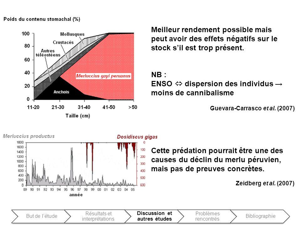 Cette prédation pourrait être une des causes du déclin du merlu péruvien, mais pas de preuves concrètes. Zeidberg et al. (2007) Guevara-Carrasco et al