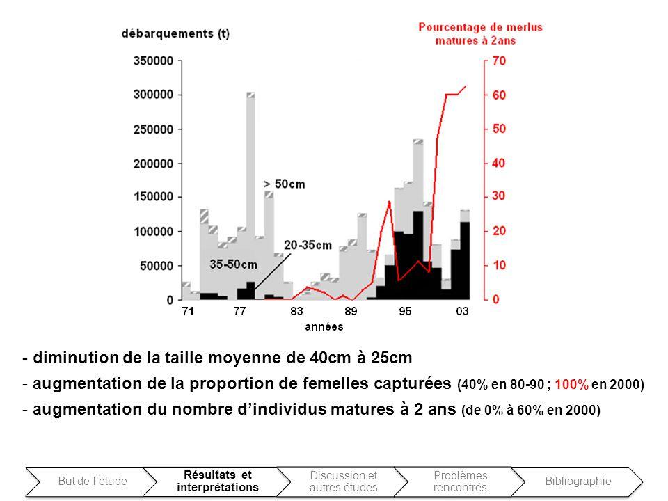 - diminution de la taille moyenne de 40cm à 25cm - augmentation de la proportion de femelles capturées (40% en 80-90 ; 100% en 2000) - augmentation du
