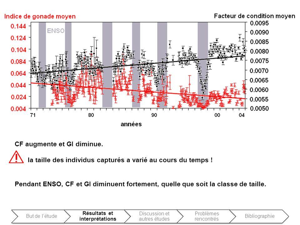 CF augmente et GI diminue. la taille des individus capturés a varié au cours du temps ! Pendant ENSO, CF et GI diminuent fortement, quelle que soit la