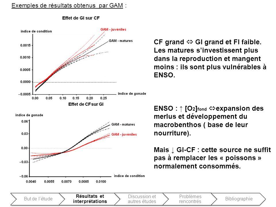CF grand GI grand et Fl faible. Les matures sinvestissent plus dans la reproduction et mangent moins : ils sont plus vulnérables à ENSO. ENSO : [O 2 ]
