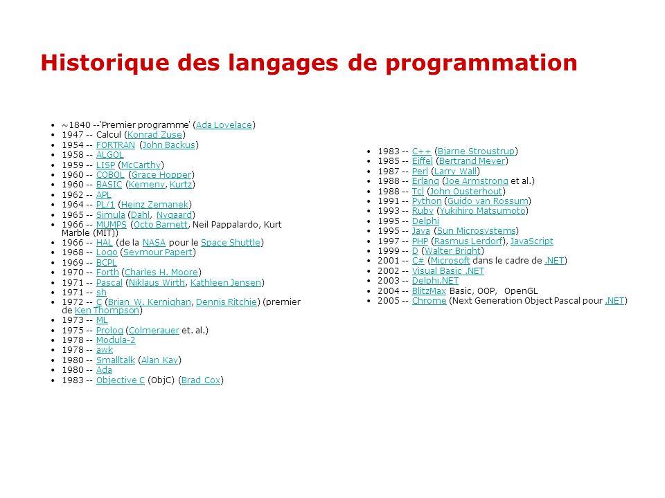 Historique des langages de programmation ~1840 --Premier programme (Ada Lovelace)Ada Lovelace 1947 -- Calcul (Konrad Zuse)Konrad Zuse 1954 -- FORTRAN (John Backus)FORTRANJohn Backus 1958 -- ALGOLALGOL 1959 -- LISP (McCarthy)LISPMcCarthy 1960 -- COBOL (Grace Hopper)COBOLGrace Hopper 1960 -- BASIC (Kemeny, Kurtz)BASICKemenyKurtz 1962 -- APLAPL 1964 -- PL/1 (Heinz Zemanek)PL/1Heinz Zemanek 1965 -- Simula (Dahl, Nygaard)SimulaDahlNygaard 1966 -- MUMPS (Octo Barnett, Neil Pappalardo, Kurt Marble (MIT))MUMPSOcto Barnett 1966 -- HAL (de la NASA pour le Space Shuttle)HALNASASpace Shuttle 1968 -- Logo (Seymour Papert)LogoSeymour Papert 1969 -- BCPLBCPL 1970 -- Forth (Charles H.