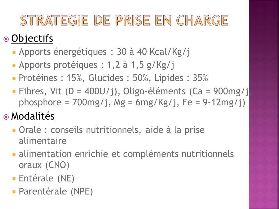 Objectifs Apports énergétiques : 30 à 40 Kcal/Kg/j Apports protéiques : 1,2 à 1,5 g/Kg/j Protéines : 15%, Glucides : 50%, Lipides : 35% Fibres, Vit (D = 400U/j), Oligo-éléments (Ca = 900mg/j, phosphore = 700mg/j, Mg = 6mg/Kg/j, Fe = 9-12mg/j) Modalités Orale : conseils nutritionnels, aide à la prise alimentaire alimentation enrichie et compléments nutritionnels oraux (CNO) Entérale (NE) Parentérale (NPE)