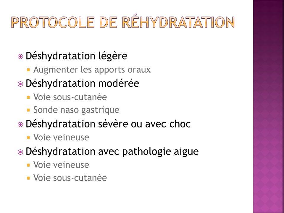 Déshydratation légère Augmenter les apports oraux Déshydratation modérée Voie sous-cutanée Sonde naso gastrique Déshydratation sévère ou avec choc Voie veineuse Déshydratation avec pathologie aigue Voie veineuse Voie sous-cutanée