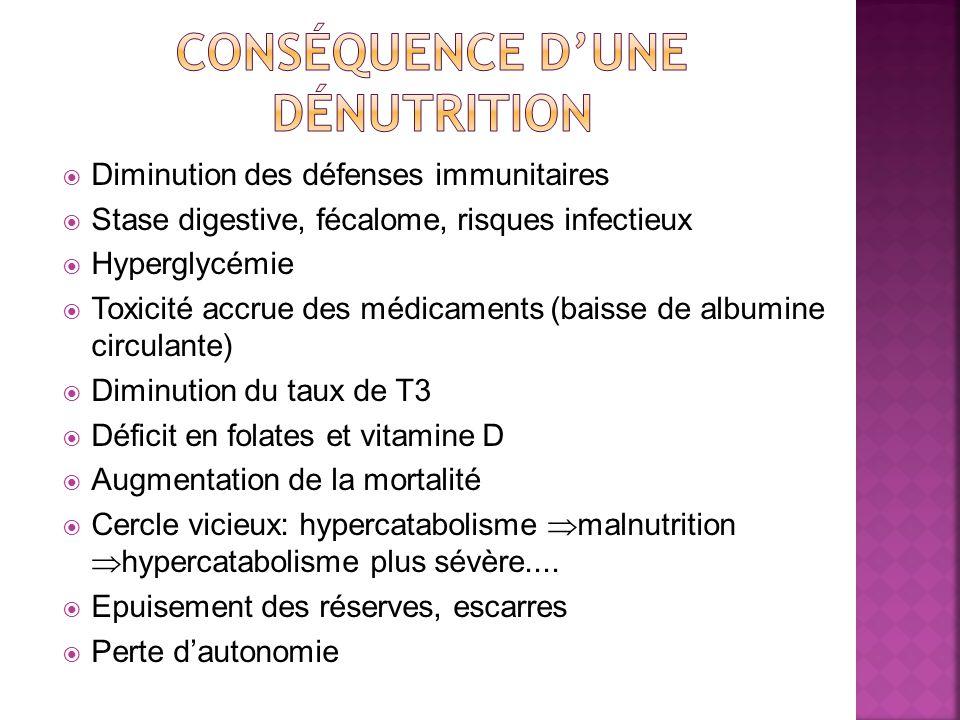 Diminution des défenses immunitaires Stase digestive, fécalome, risques infectieux Hyperglycémie Toxicité accrue des médicaments (baisse de albumine circulante) Diminution du taux de T3 Déficit en folates et vitamine D Augmentation de la mortalité Cercle vicieux: hypercatabolisme malnutrition hypercatabolisme plus sévère....