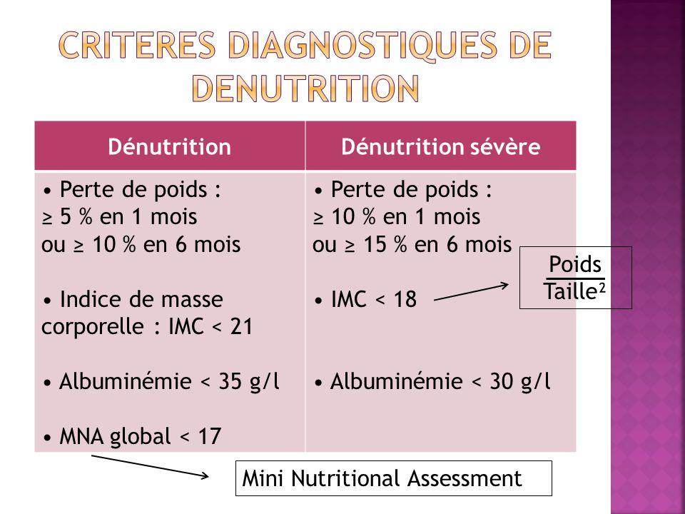 DénutritionDénutrition sévère Perte de poids : 5 % en 1 mois ou 10 % en 6 mois Indice de masse corporelle : IMC < 21 Albuminémie < 35 g/l MNA global < 17 Perte de poids : 10 % en 1 mois ou 15 % en 6 mois IMC < 18 Albuminémie < 30 g/l Poids Taille² Mini Nutritional Assessment