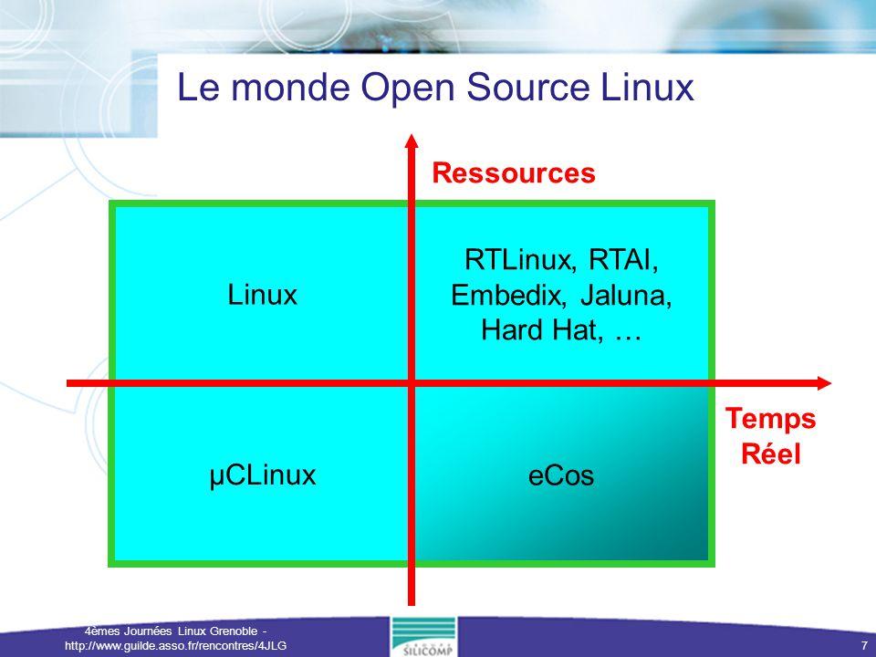 4èmes Journées Linux Grenoble - http://www.guilde.asso.fr/rencontres/4JLG 8 Linux Embarqué Adapté aux machines puissantes RAM > 1 Moctet, MMU, cache, … PowerPC, MIPS, IA-32, IA-64, … COTS Hard Hat Linux, Embedix, Lineo, … RTLinux, RTAI, Jaluna, … µCLinux Standard (from Linus Torvalds) Adapté aux besoins spécifiques