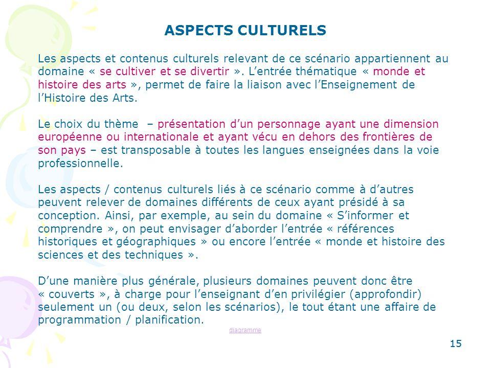 15 ASPECTS CULTURELS Les aspects et contenus culturels relevant de ce scénario appartiennent au domaine « se cultiver et se divertir ». Lentrée thémat
