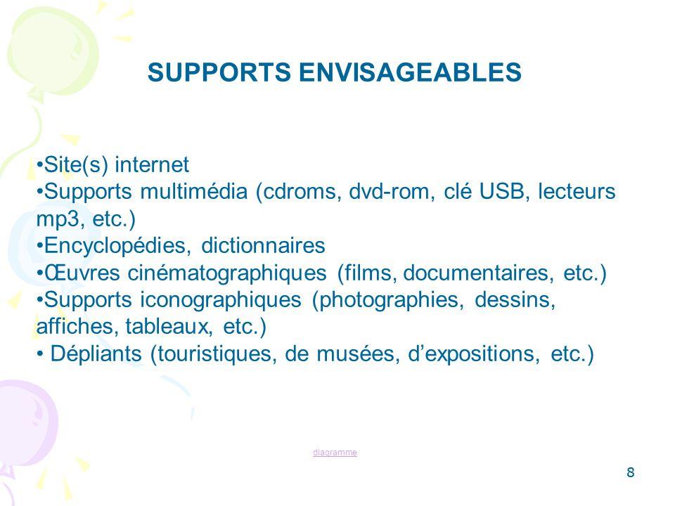 8 SUPPORTS ENVISAGEABLES Site(s) internet Supports multimédia (cdroms, dvd-rom, clé USB, lecteurs mp3, etc.) Encyclopédies, dictionnaires Œuvres ciném