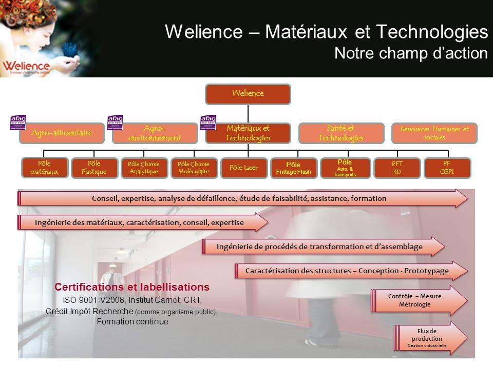 Welience – Matériaux et Technologies Notre champ daction Welience Agro-alimentaire Agro- environnement Santé et Technologies Ressources Humaines et so