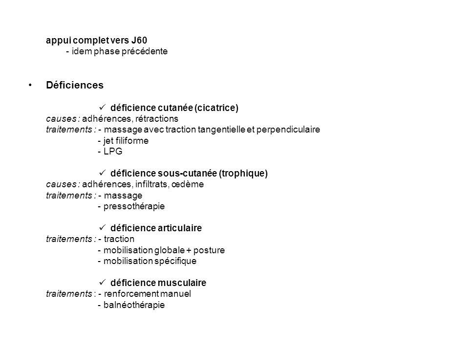 appui complet vers J60 - idem phase précédente Déficiences déficience cutanée (cicatrice) causes : adhérences, rétractions traitements : - massage avec traction tangentielle et perpendiculaire - jet filiforme - LPG déficience sous-cutanée (trophique) causes : adhérences, infiltrats, œdème traitements : - massage - pressothérapie déficience articulaire traitements : - traction - mobilisation globale + posture - mobilisation spécifique déficience musculaire traitements : - renforcement manuel - balnéothérapie
