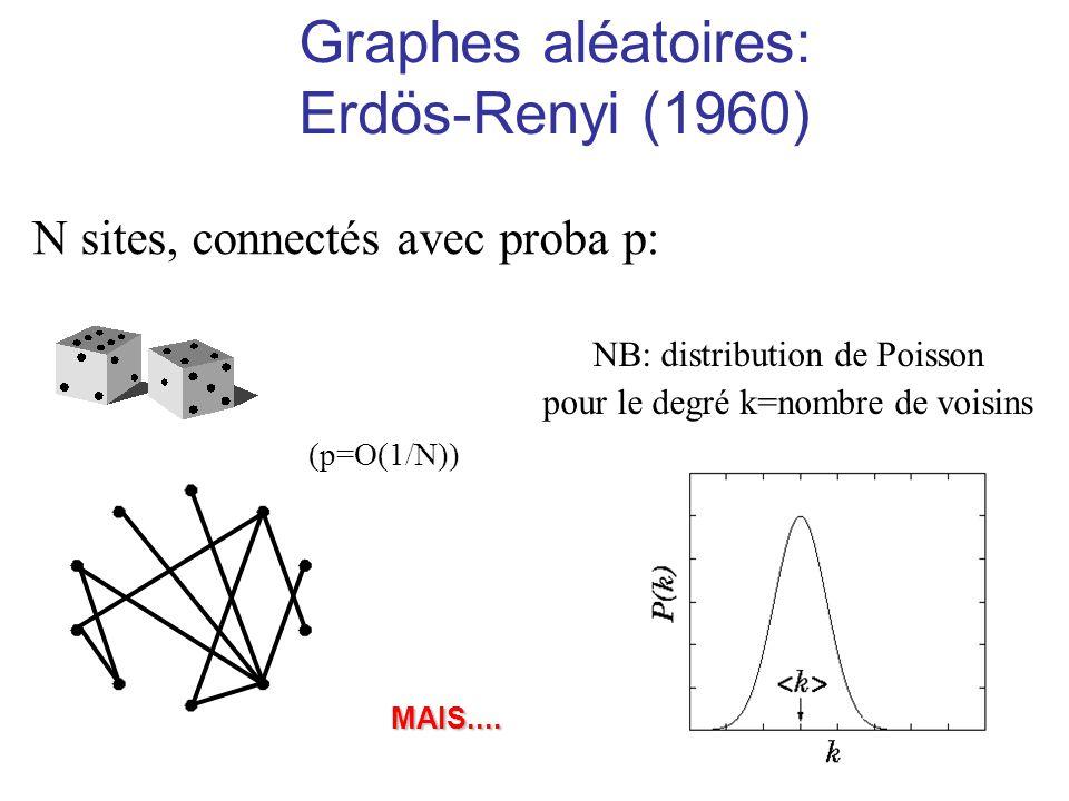 Graphes aléatoires: Erdös-Renyi (1960) N sites, connectés avec proba p: NB: distribution de Poisson pour le degré k=nombre de voisins (p=O(1/N)) MAIS.
