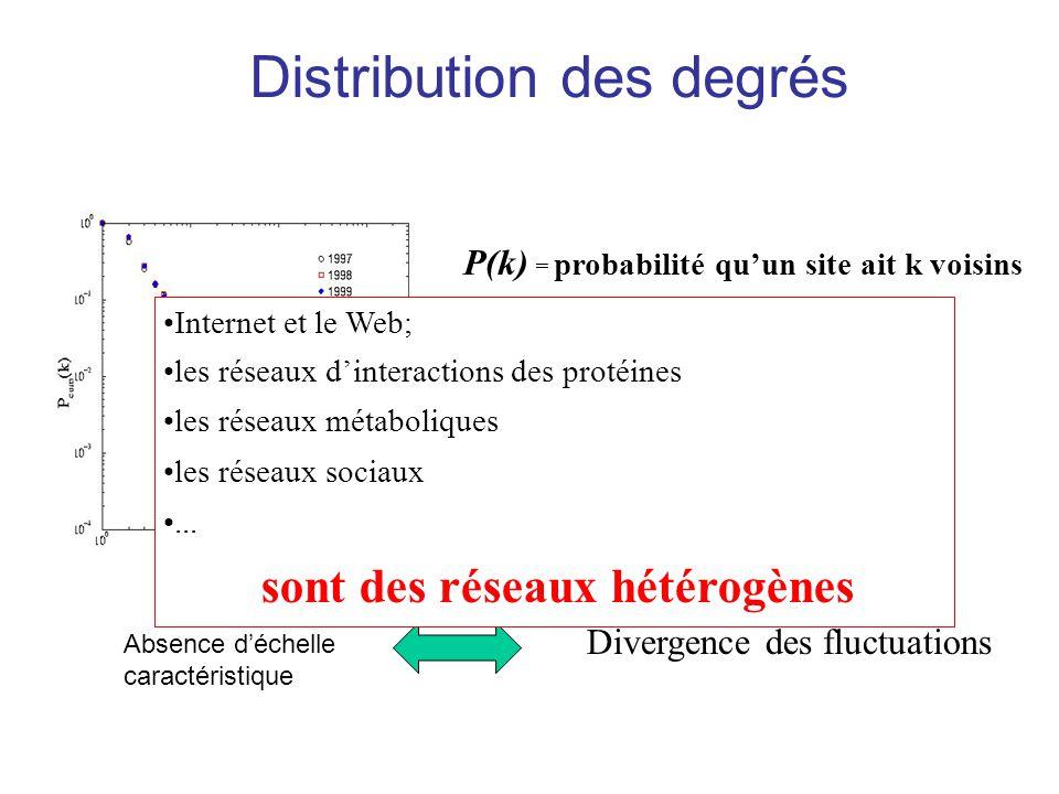 P(k) = probabilité quun site ait k voisins P(k) ~ k - ( 3) = const Divergence des fluctuations Internet et le Web; les réseaux dinteractions des proté