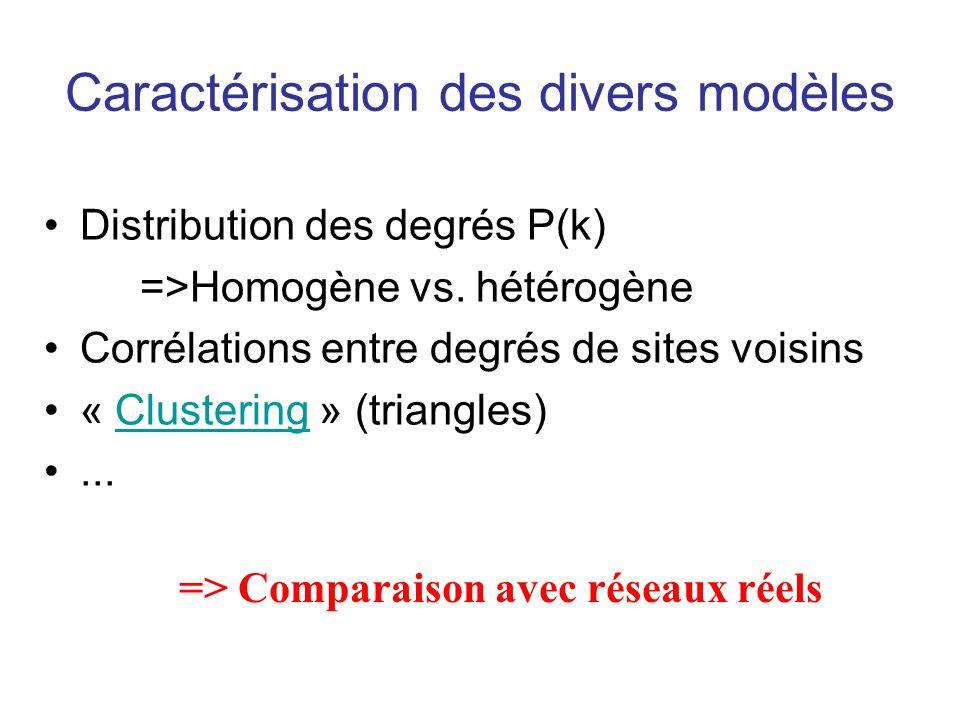 Caractérisation des divers modèles Distribution des degrés P(k) =>Homogène vs. hétérogène Corrélations entre degrés de sites voisins « Clustering » (t