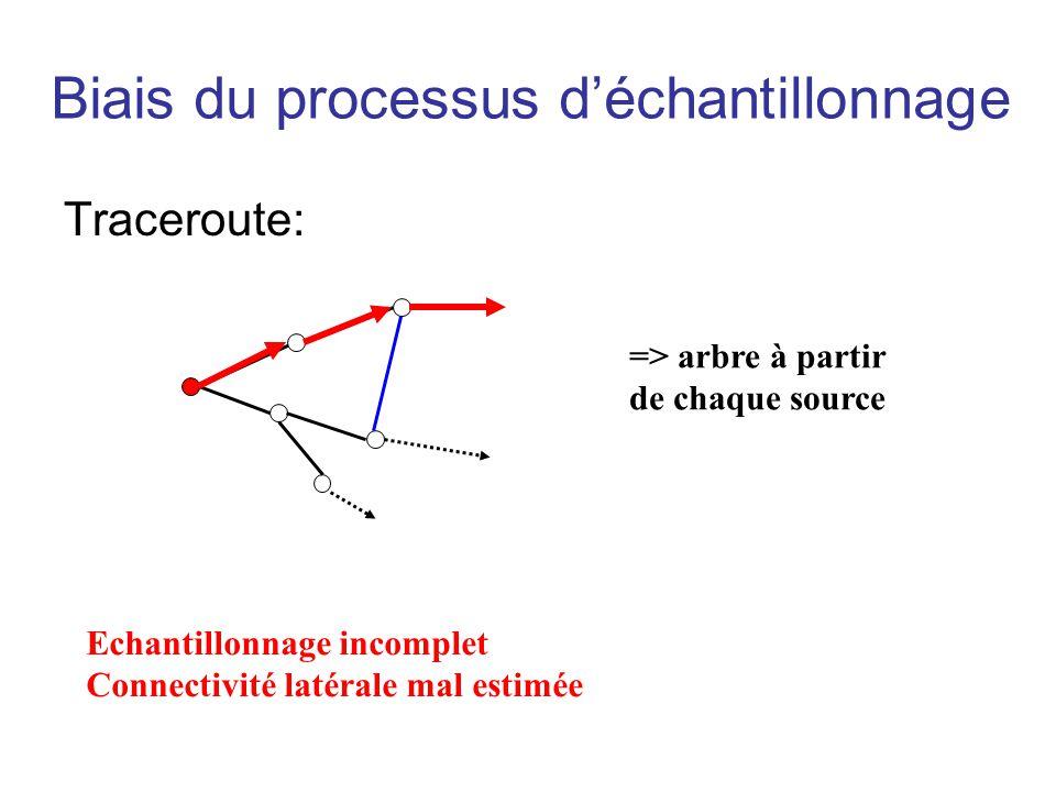 Biais du processus déchantillonnage Traceroute: Echantillonnage incomplet Connectivité latérale mal estimée => arbre à partir de chaque source