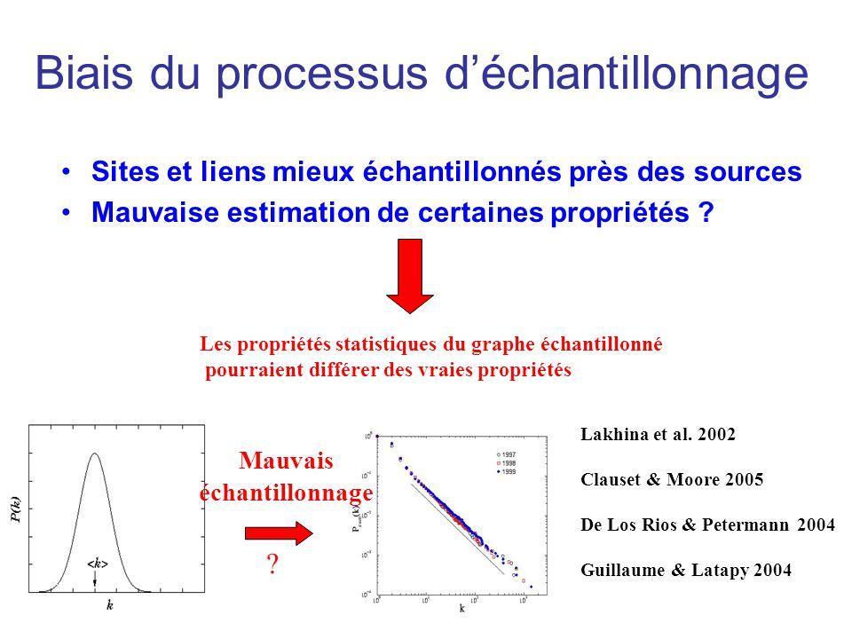 Sites et liens mieux échantillonnés près des sources Mauvaise estimation de certaines propriétés ? Les propriétés statistiques du graphe échantillonné