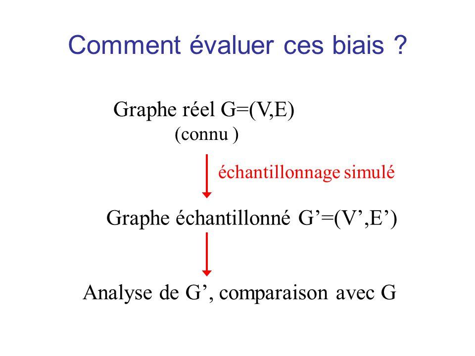 Comment évaluer ces biais ? Graphe réel G=(V,E) (connu ) Graphe échantillonné G=(V,E) échantillonnage simulé Analyse de G, comparaison avec G