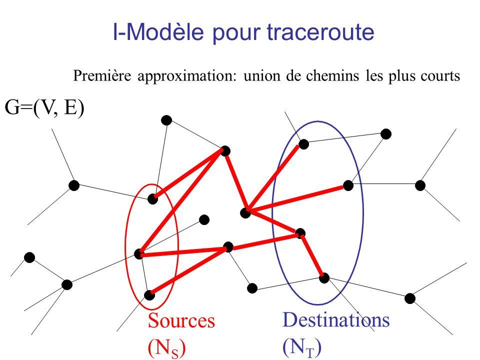 I-Modèle pour traceroute G=(V, E) Sources (N S ) Destinations (N T ) Première approximation: union de chemins les plus courts