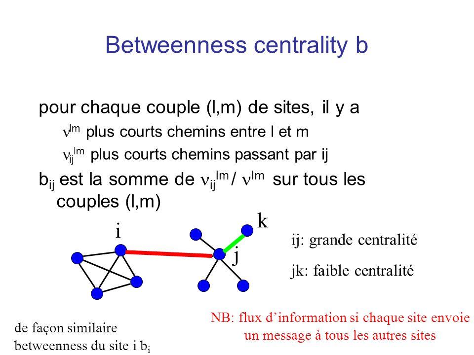 Betweenness centrality b pour chaque couple (l,m) de sites, il y a lm plus courts chemins entre l et m ij lm plus courts chemins passant par ij b ij e