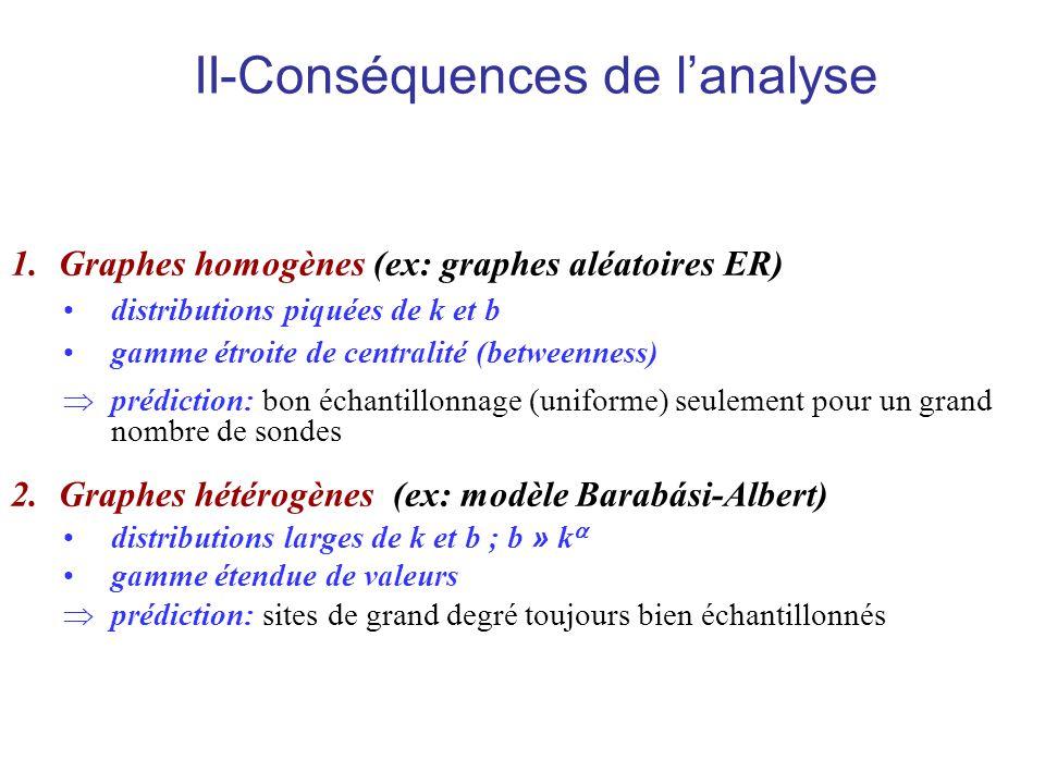 II-Conséquences de lanalyse 1.Graphes homogènes (ex: graphes aléatoires ER) distributions piquées de k et b gamme étroite de centralité (betweenness)