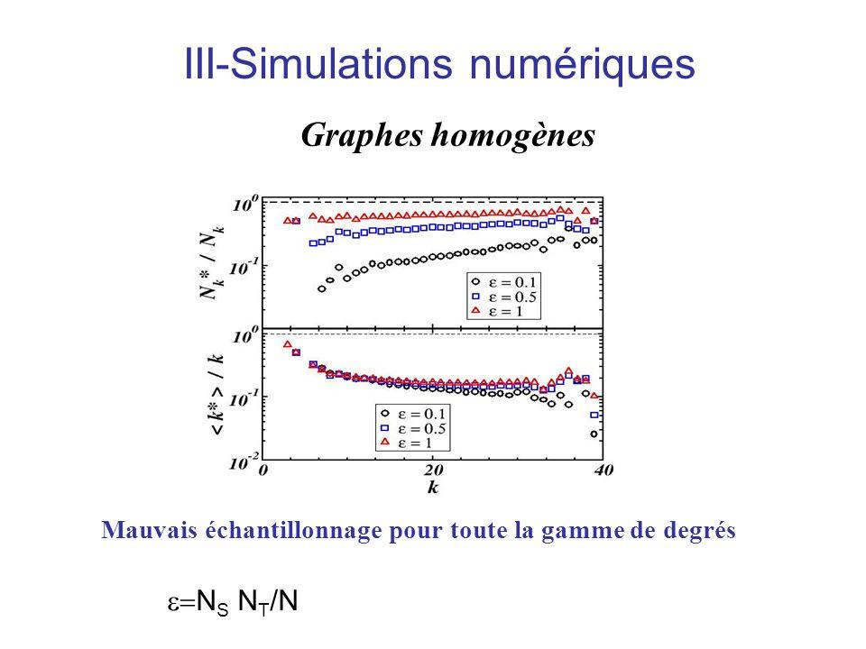 Graphes homogènes Mauvais échantillonnage pour toute la gamme de degrés III-Simulations numériques N S N T /N