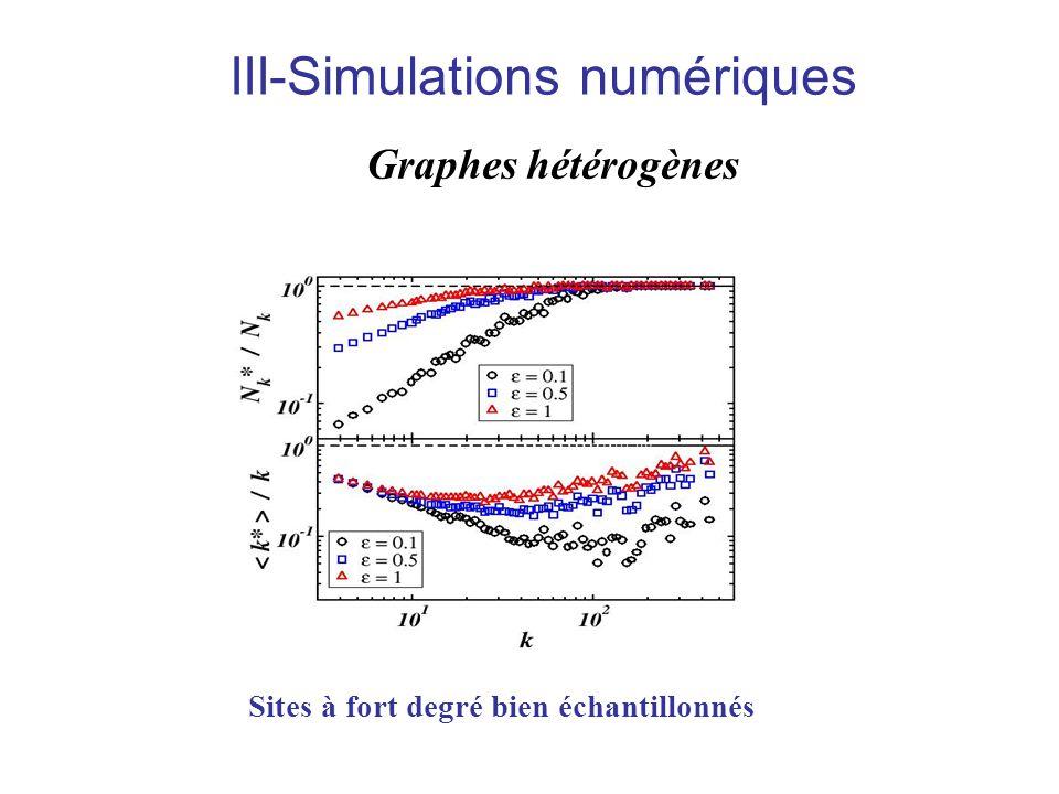 Sites à fort degré bien échantillonnés Graphes hétérogènes III-Simulations numériques