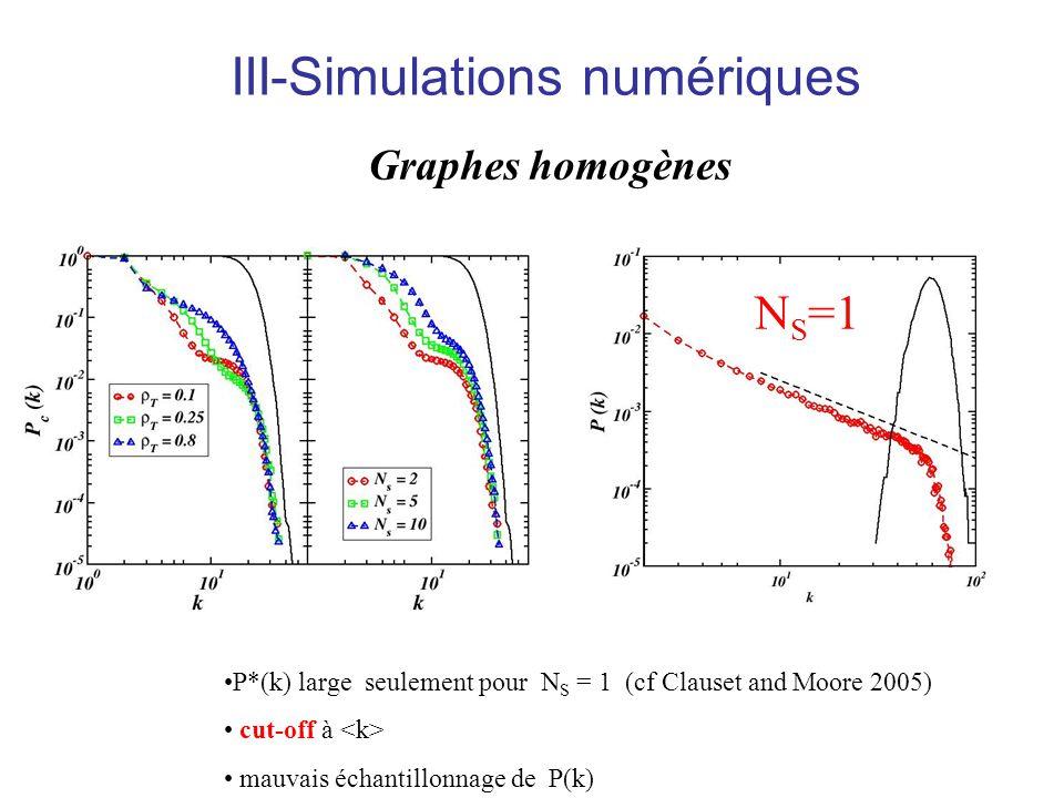 Pas de distribution large, sauf.... P*(k) large seulement pour N S = 1 (cf Clauset and Moore 2005) cut-off à mauvais échantillonnage de P(k) Graphes h
