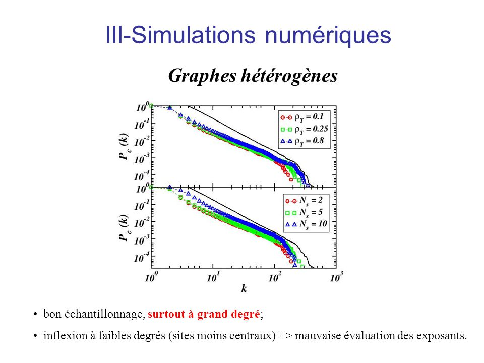 bon échantillonnage, surtout à grand degré; inflexion à faibles degrés (sites moins centraux) => mauvaise évaluation des exposants. Graphes hétérogène