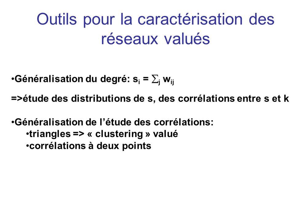 Outils pour la caractérisation des réseaux valués Généralisation du degré: s i = j w ij =>étude des distributions de s, des corrélations entre s et k