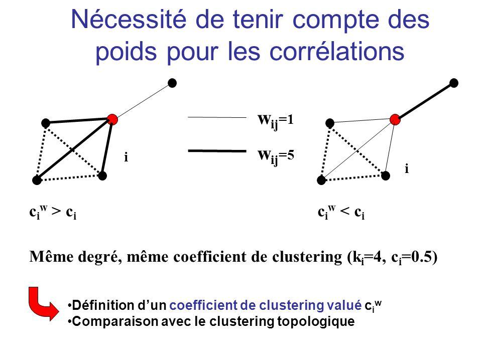 Nécessité de tenir compte des poids pour les corrélations c i w > c i Même degré, même coefficient de clustering (k i =4, c i =0.5) c i w < c i w ij =