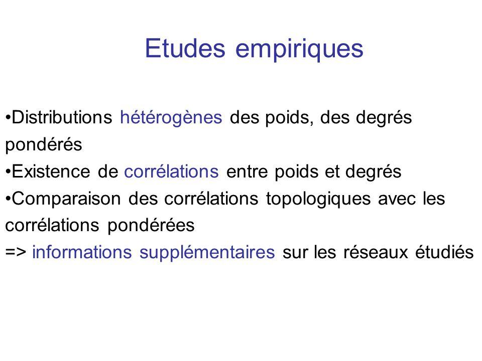 Etudes empiriques Distributions hétérogènes des poids, des degrés pondérés Existence de corrélations entre poids et degrés Comparaison des corrélation