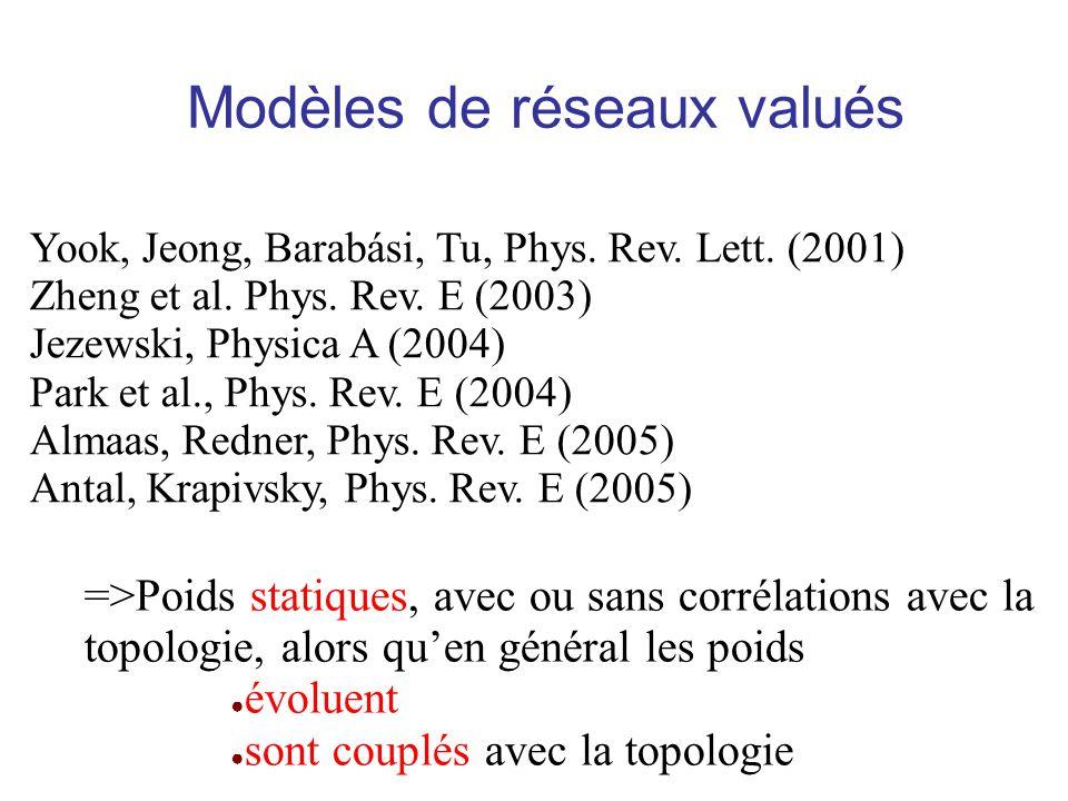 Modèles de réseaux valués Yook, Jeong, Barabási, Tu, Phys. Rev. Lett. (2001) Zheng et al. Phys. Rev. E (2003) Jezewski, Physica A (2004) Park et al.,