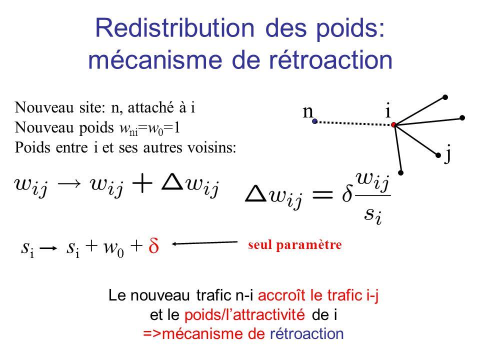Redistribution des poids: mécanisme de rétroaction Nouveau site: n, attaché à i Nouveau poids w ni =w 0 =1 Poids entre i et ses autres voisins: s i s
