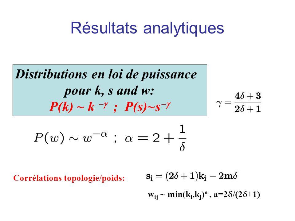 Résultats analytiques Distributions en loi de puissance pour k, s and w: P(k) ~ k ; P(s)~s Corrélations topologie/poids: w ij ~ min(k i,k j ) a, a=2 /