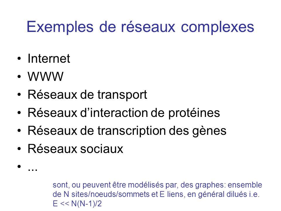 Exemples de réseaux complexes Internet WWW Réseaux de transport Réseaux dinteraction de protéines Réseaux de transcription des gènes Réseaux sociaux..