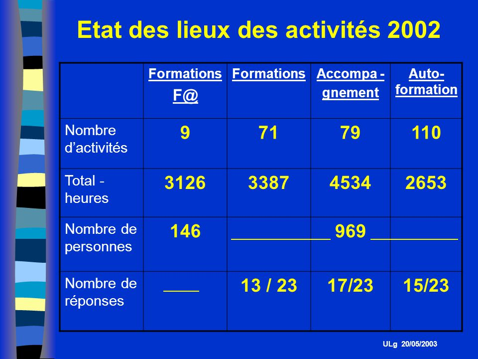 Etat des lieux des activités 2002 ULg 20/05/2003 Formations F@ FormationsAccompa - gnement Auto- formation Nombre dactivités 97179110 Total - heures 3126338745342653 Nombre de personnes 146969 Nombre de réponses 13 / 2317/2315/23