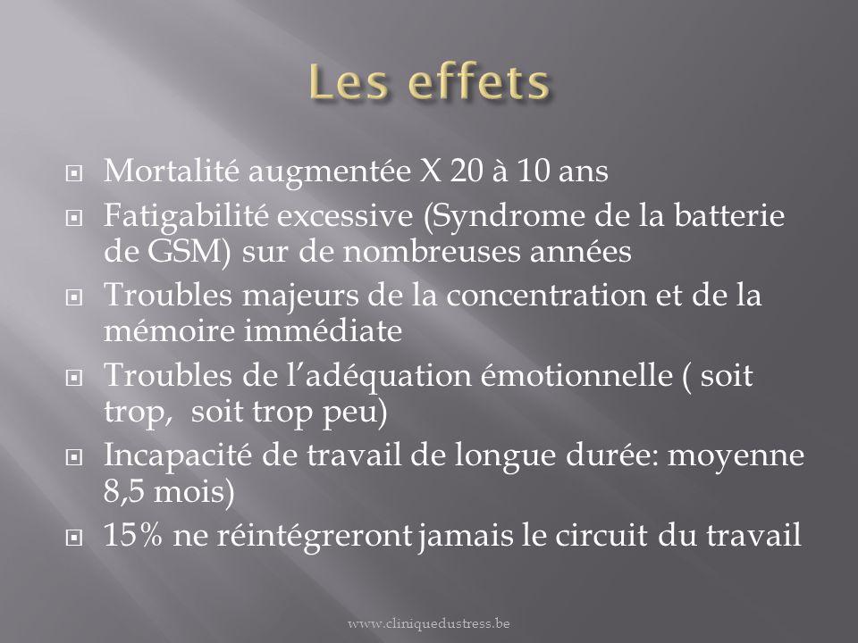 Mortalité augmentée X 20 à 10 ans Fatigabilité excessive (Syndrome de la batterie de GSM) sur de nombreuses années Troubles majeurs de la concentratio
