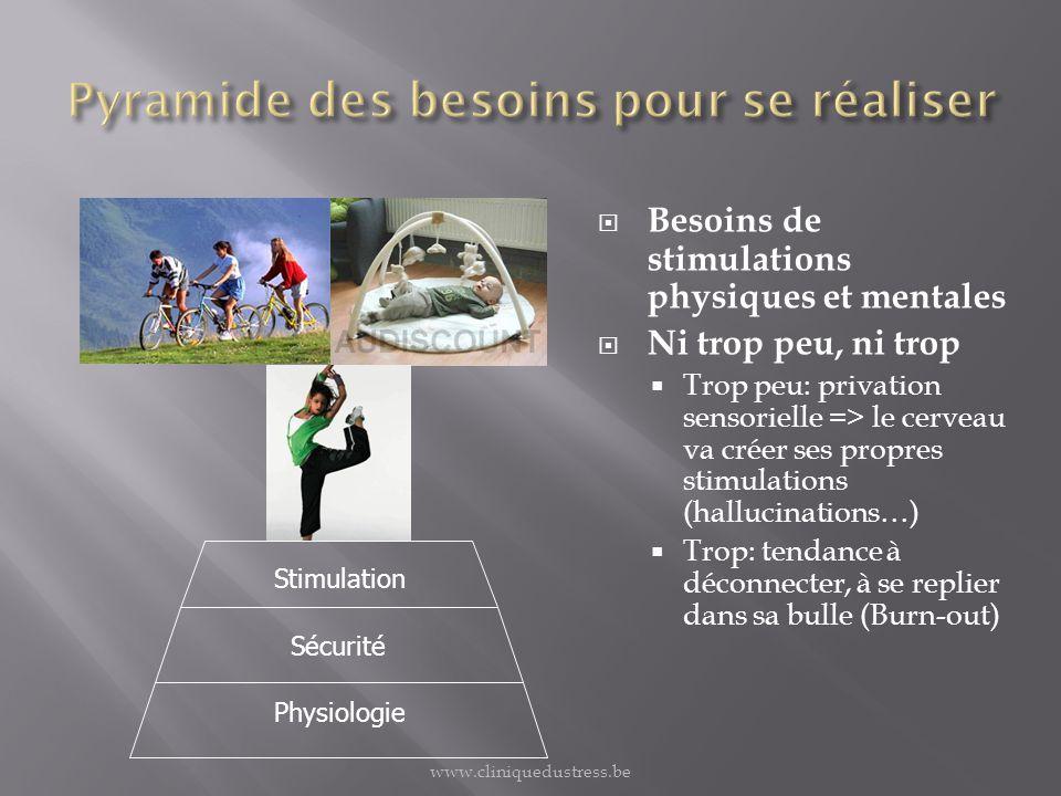 Physiologie Sécurité Stimulation Besoins de stimulations physiques et mentales Ni trop peu, ni trop Trop peu: privation sensorielle => le cerveau va c