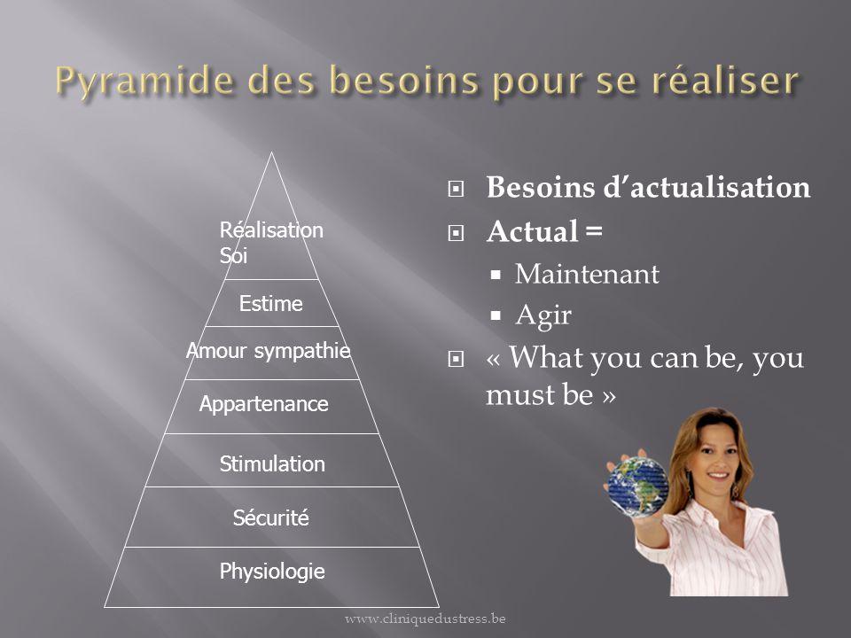 Besoins dactualisation Actual = Maintenant Agir « What you can be, you must be » Physiologie Sécurité Stimulation Appartenance Amour sympathie Estime