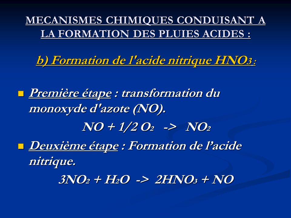 MECANISMES CHIMIQUES CONDUISANT A LA FORMATION DES PLUIES ACIDES : b) Formation de l'acide nitrique HNO 3 : Première étape : transformation du monoxyd