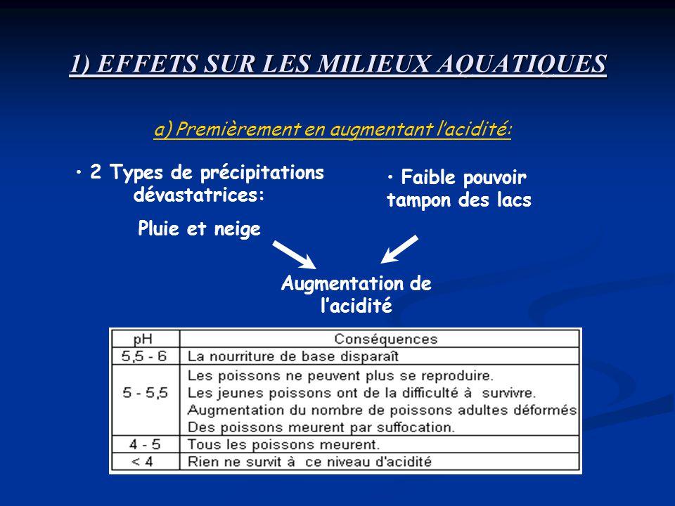 1) EFFETS SUR LES MILIEUX AQUATIQUES 2 Types de précipitations dévastatrices: Pluie et neige Faible pouvoir tampon des lacs Augmentation de lacidité a