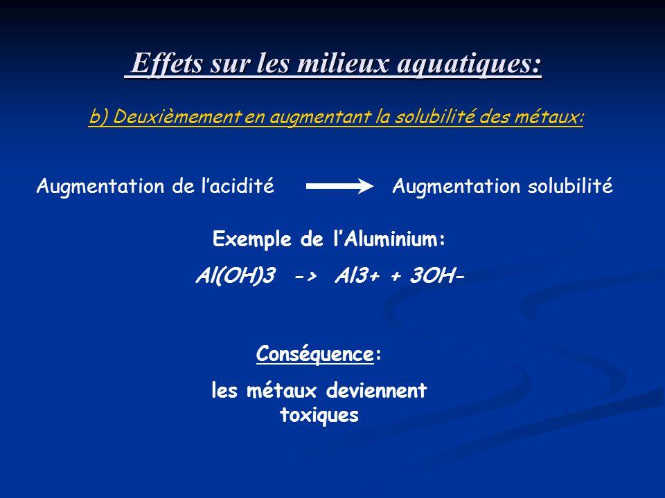 Augmentation de lacidité Exemple de lAluminium: Al(OH)3 -> Al3+ + 3OH- Conséquence: les métaux deviennent toxiques Effets sur les milieux aquatiques: