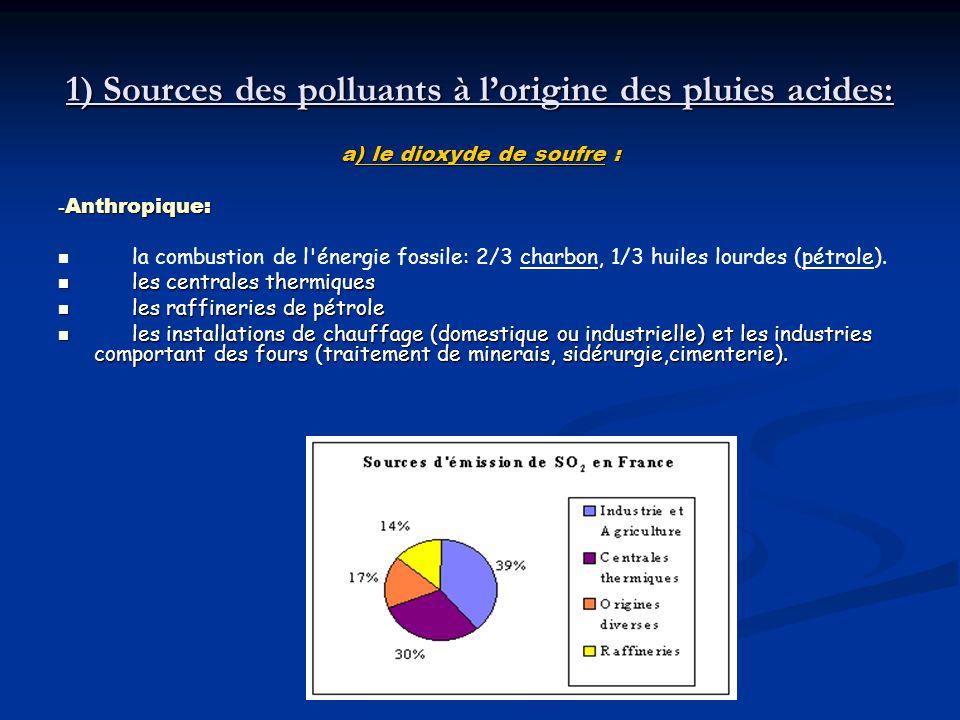 1) Sources des polluants à lorigine des pluies acides: a) le dioxyde de soufre : -Anthropique: la combustion de l'énergie fossile: 2/3 charbon, 1/3 hu