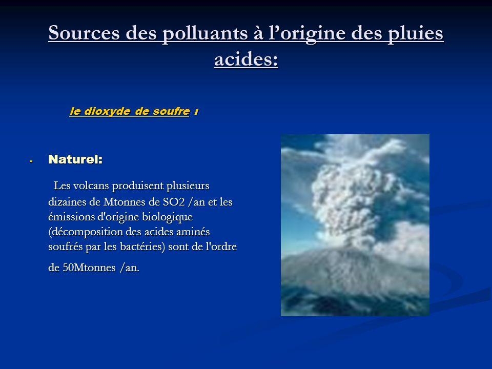 Sources des polluants à lorigine des pluies acides: le dioxyde de soufre : -N-N-N-Naturel: Les volcans produisent plusieurs dizaines de Mtonnes de SO2