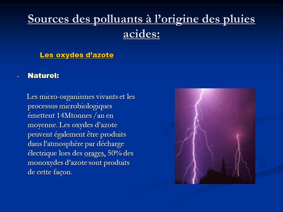 2) MECANISMES CHIMIQUES CONDUISANT A LA FORMATION DES PLUIES ACIDES : La pluie non contaminée possède un pH de 5,6.