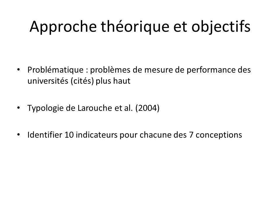 Approche théorique et objectifs Problématique : problèmes de mesure de performance des universités (cités) plus haut Typologie de Larouche et al.