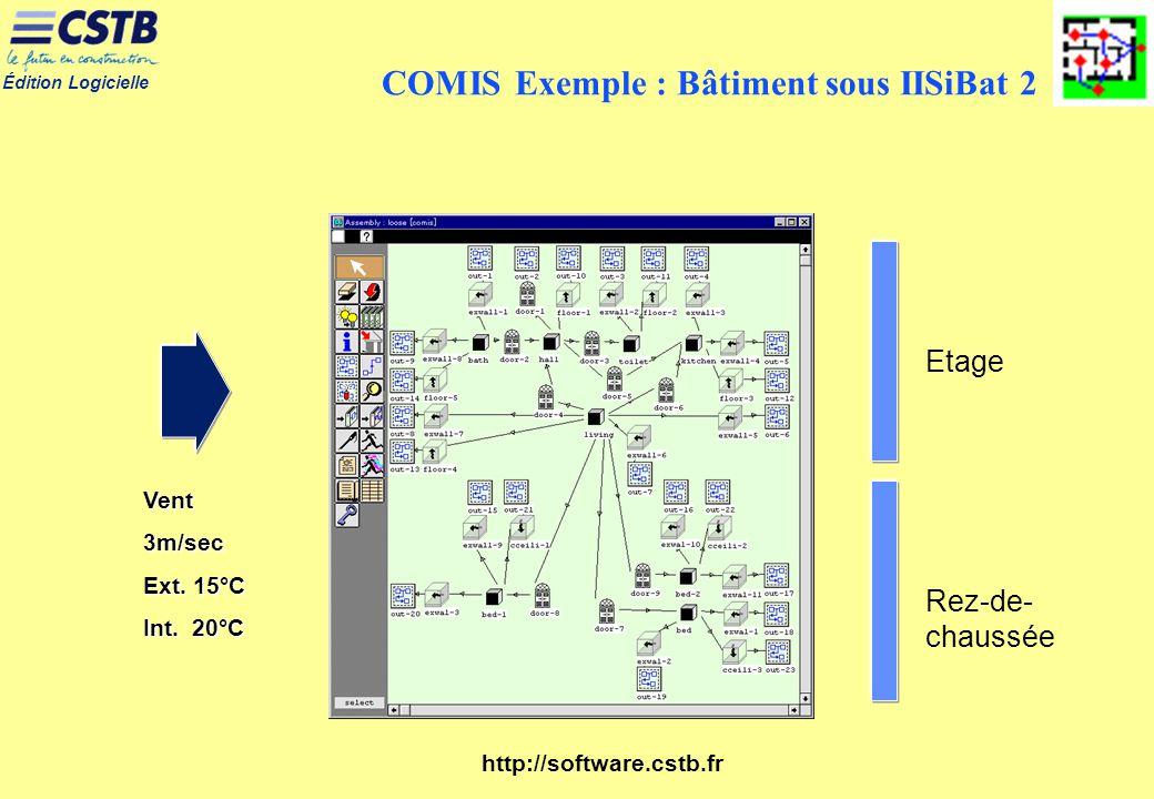 Édition Logicielle http://software.cstb.fr Etage Rez-de- chaussée Vent3m/sec Ext. 15°C Int. 20°C COMIS Exemple : Bâtiment sous IISiBat 2