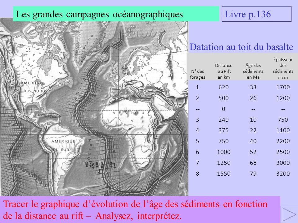 Les grandes campagnes océanographiques Livre p.136 N° des forages Distance au Rift en km Âge des sédiments en Ma Épaisseur des sédiments en m 1620331700 2500261200 --0 324010750 4375221100 5750402200 61000522500 71250683000 81550793200 Datation au toit du basalte Tracer le graphique dévolution de lâge des sédiments en fonction de la distance au rift – Analysez, interprétez.