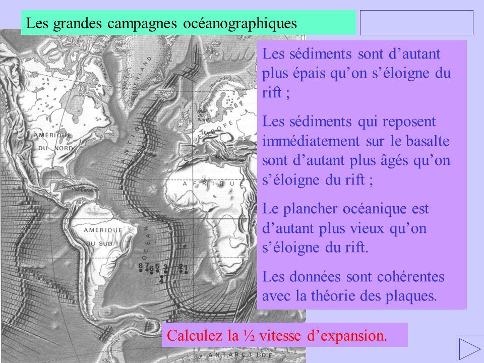 Les sédiments sont dautant plus épais quon séloigne du rift ; Les sédiments qui reposent immédiatement sur le basalte sont dautant plus âgés quon séloigne du rift ; Le plancher océanique est dautant plus vieux quon séloigne du rift.