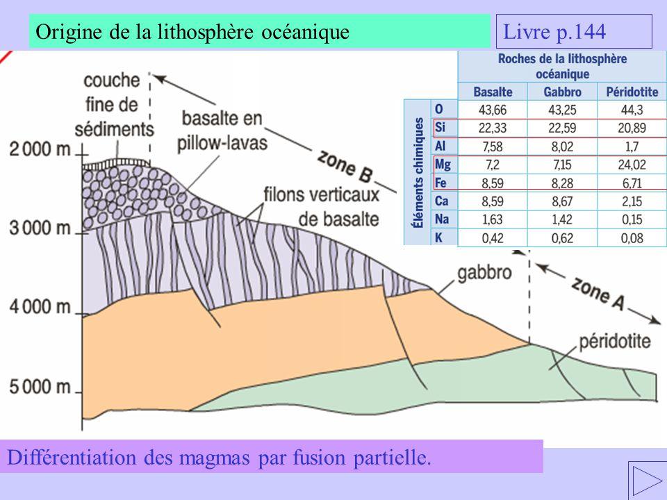 Origine de la lithosphère océanique Livre p.144 Différentiation des magmas par fusion partielle.